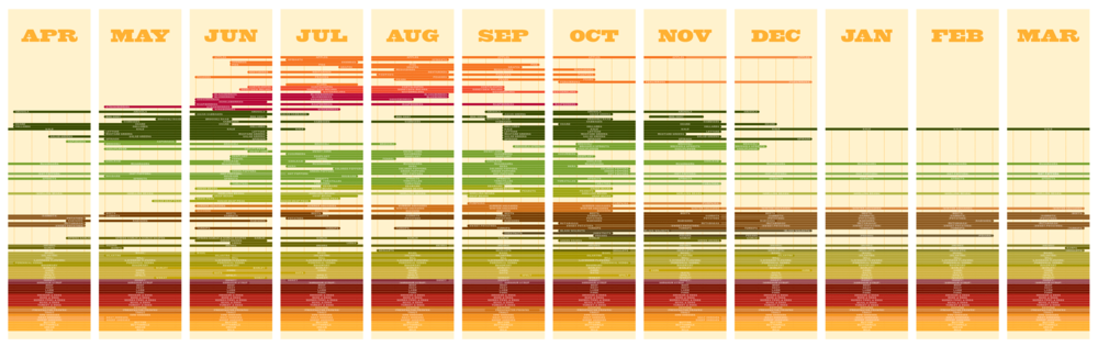 seasonal calendar of local foods