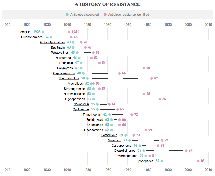 whoriskey was aware of and concerned about the significant issue of antibiotic resistance. this graphic shows how quickly antibiotic resistance bacteria is identified following discovery of new antibiotics. (source: http://s.telegraph.co.uk/graphics/projects/antibiotic-resistance/)