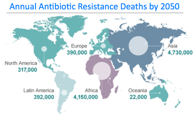 ACCORDING TO THE REVIEW ON ANTIMICROBIAL RESISTANCE CHAIRED BY JIM O'NEILL, IF NO ACTION IS TAKEN BETWEEN NOW AND 2050, THIS CRISIS WILL COST $100 TRILLION AND LEAD TO 300 MILLION PREMATURE DEATHS. (SOURCE:  REVIEW ON ANTIMICROBIAL RESISTANCE 2014 )