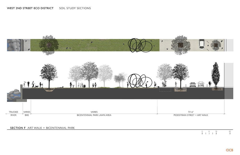 Study section examining urban soil conditions, pedestrian oriented streetscapes, ecological connectivity and public art