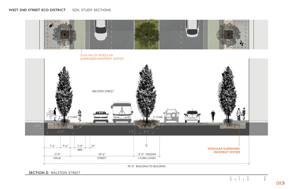 A sufficient amount of good soil is essential to the success of healthy street trees.  Modular suspended pavement and permeable surfaces are two possible solutions.