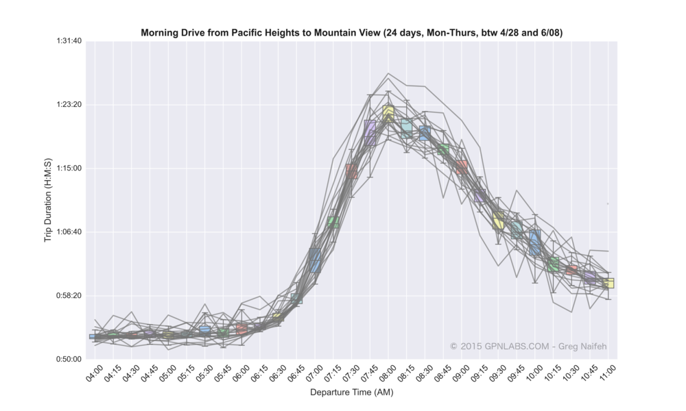 Pacific_Heights_to_Mountain_View_boxplot_lines_NF_wm.png