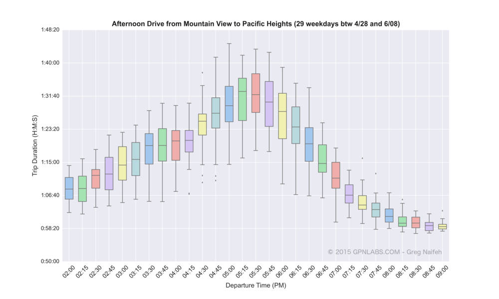Mountain_View_to_Pacific_Heights_boxplot_wm.png