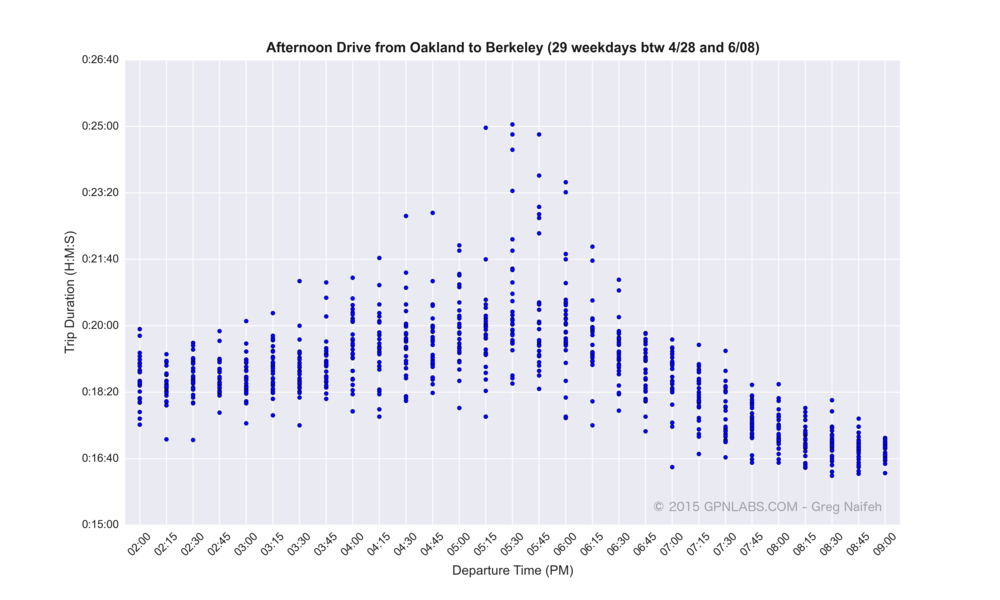 Oakland_to_Berkeley_scatter.png