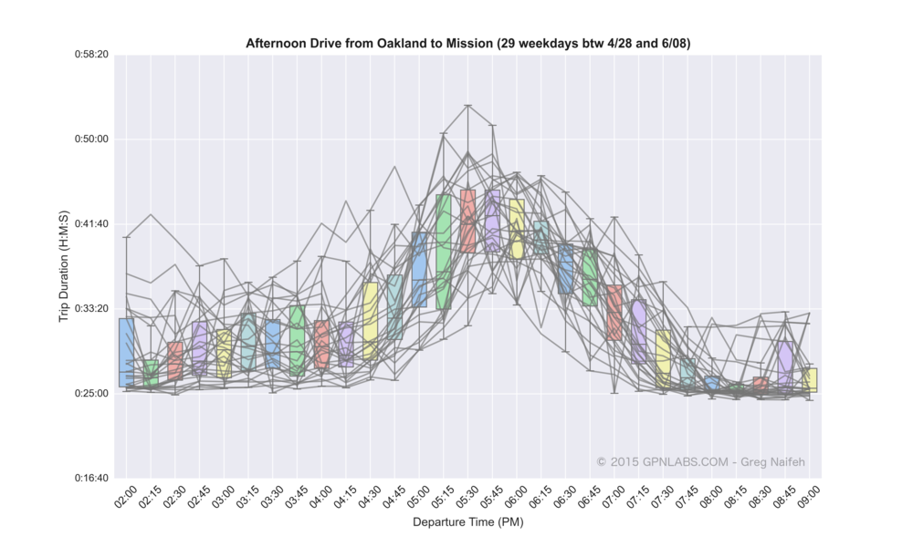 Oakland_to_Mission_boxplot_lines.png