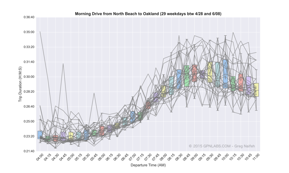 North_Beach_to_Oakland_boxplot_lines.png