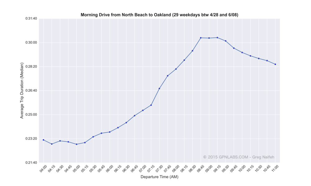 North_Beach_to_Oakland_medians.png