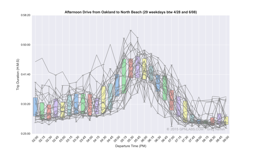 Oakland_to_North_Beach_boxplot_lines.png