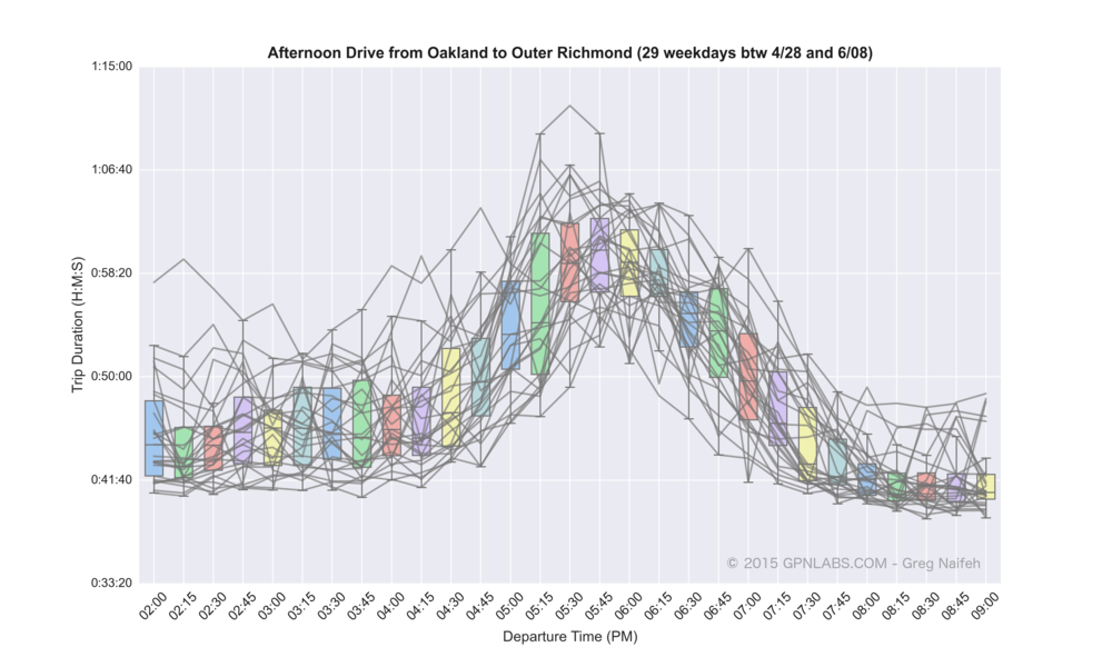 Oakland_to_Outer_Richmond_boxplot_lines.png
