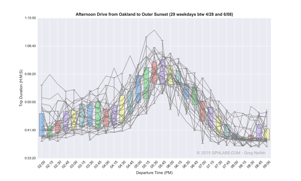 Oakland_to_Outer_Sunset_boxplot_lines.png