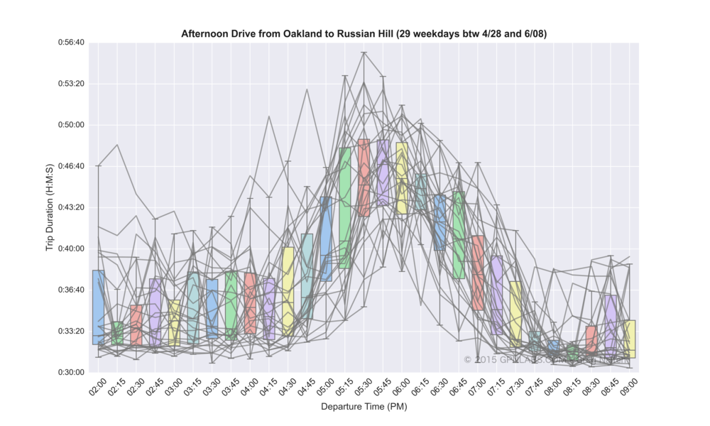 Oakland_to_Russian_Hill_boxplot_lines.png