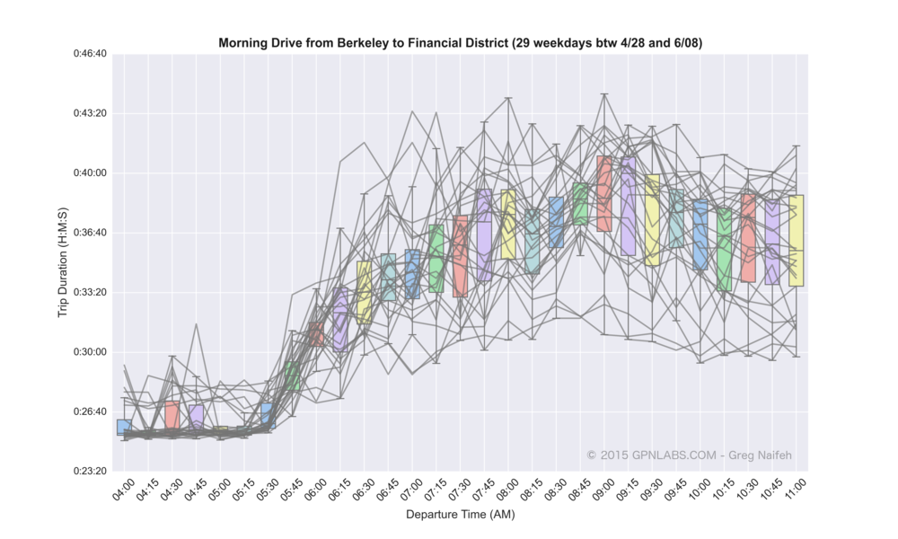 Berkeley_to_Financial_District_boxplot_lines.png