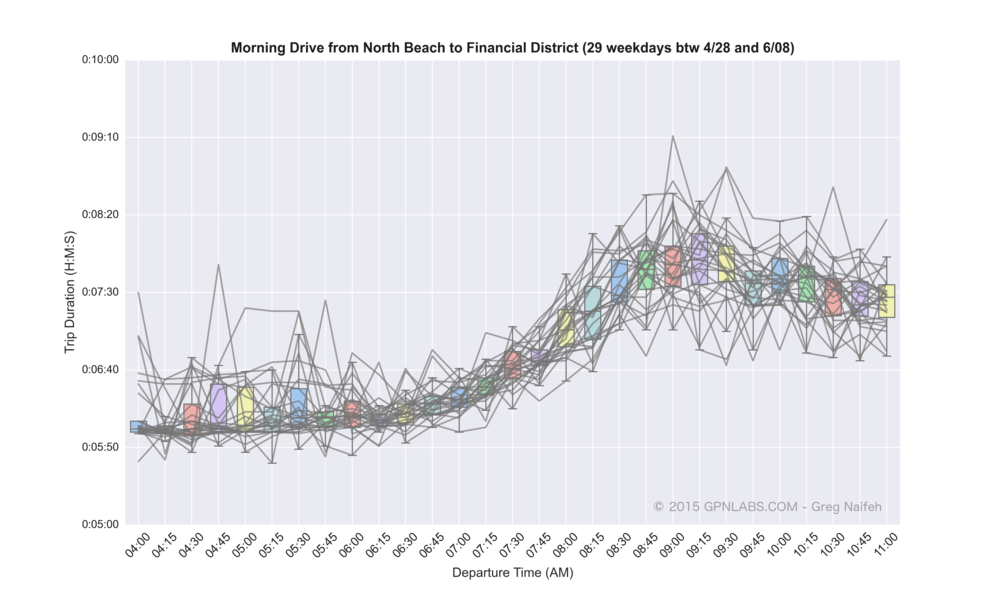 North_Beach_to_Financial_District_boxplot_lines.png