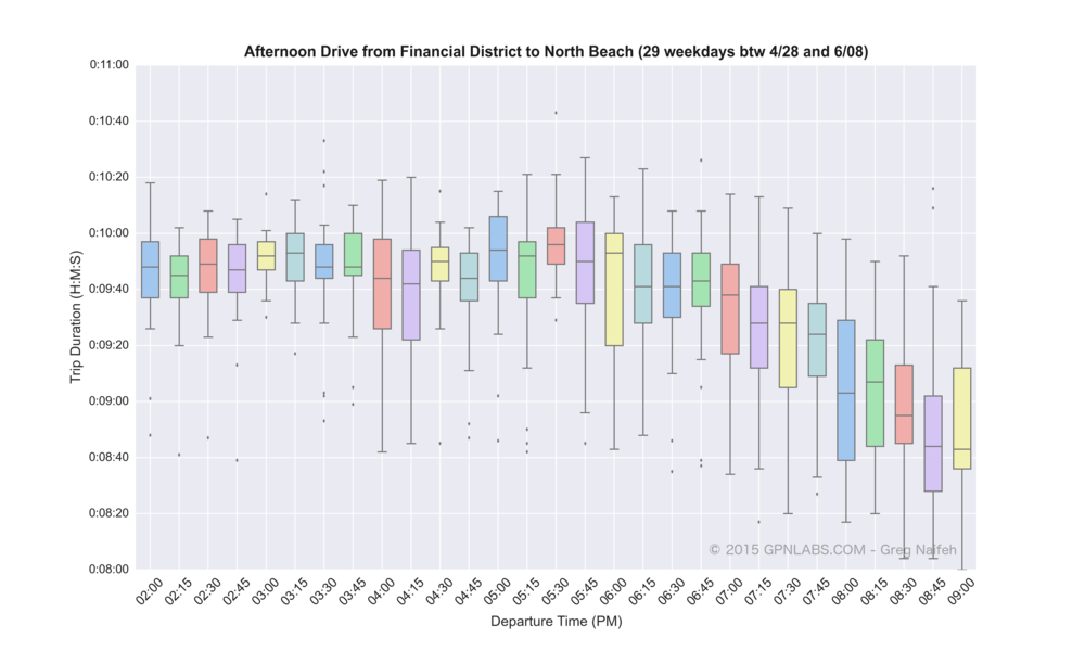 Financial_District_to_North_Beach_boxplot.png