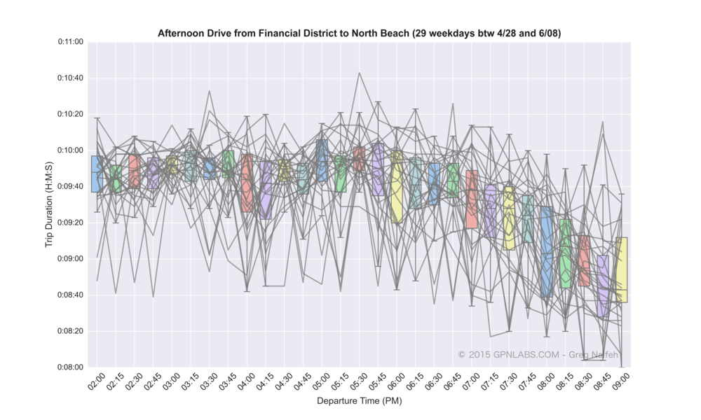 Financial_District_to_North_Beach_boxplot_lines.png
