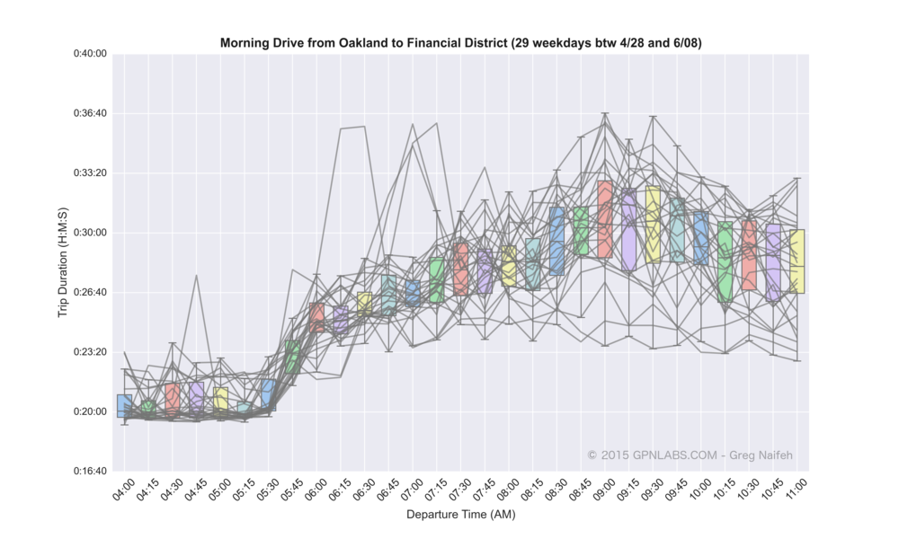 Oakland_to_Financial_District_boxplot_lines.png