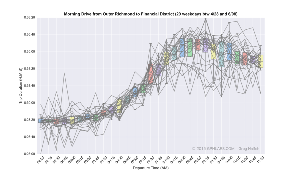 Outer_Richmond_to_Financial_District_boxplot_lines.png