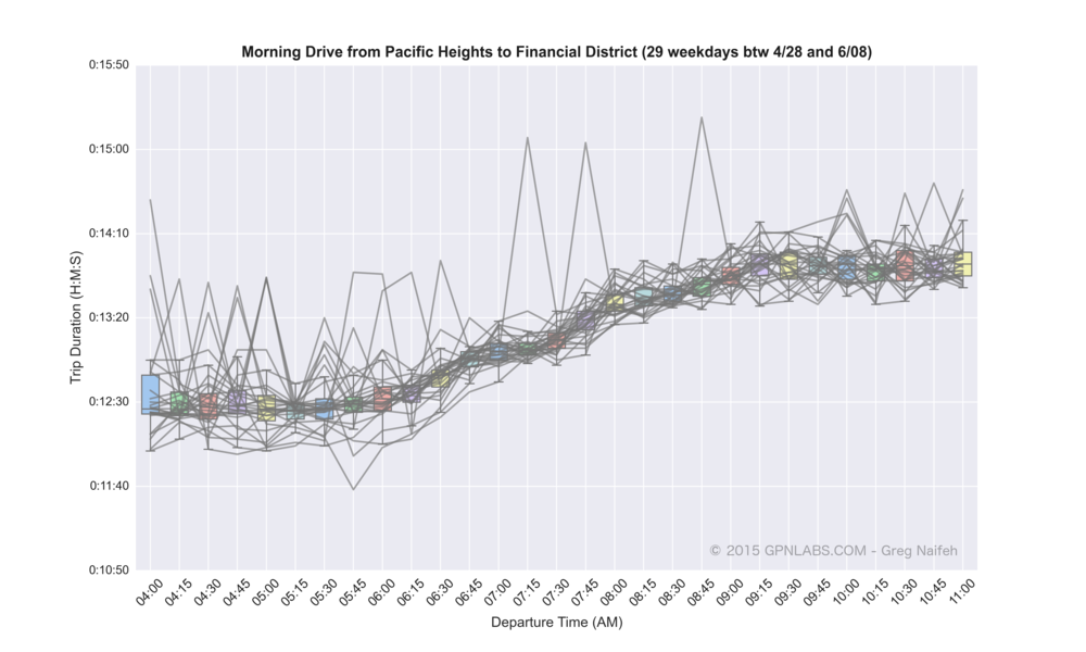 Pacific_Heights_to_Financial_District_boxplot_lines.png