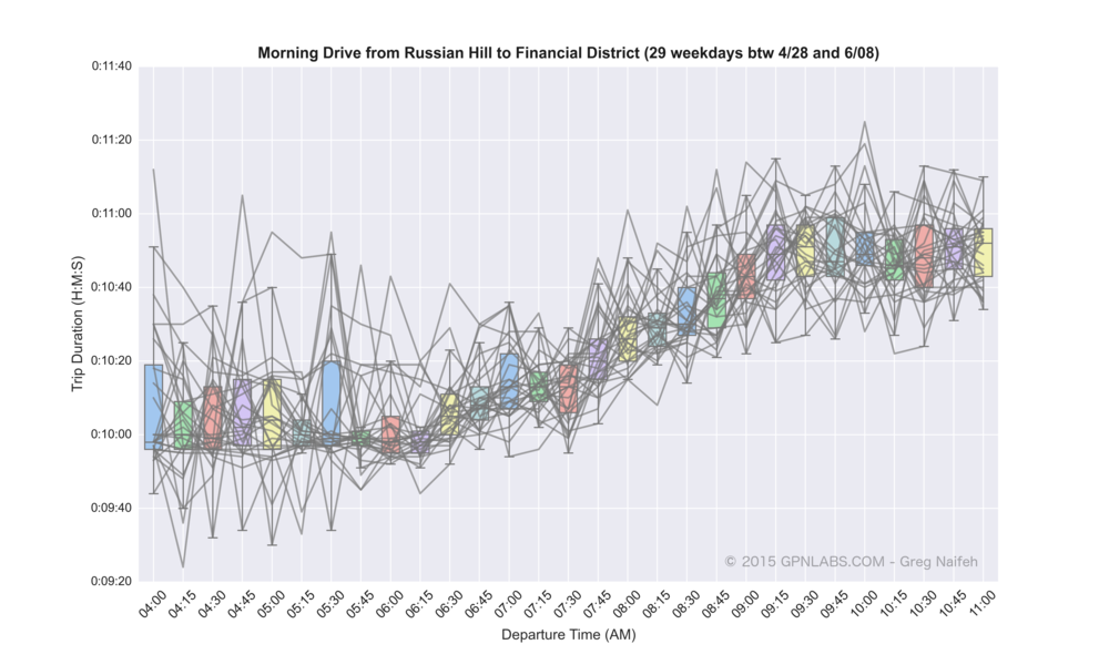 Russian_Hill_to_Financial_District_boxplot_lines.png