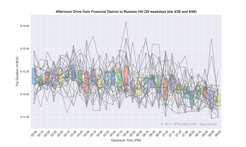 Financial_District_to_Russian_Hill_boxplot_lines.png