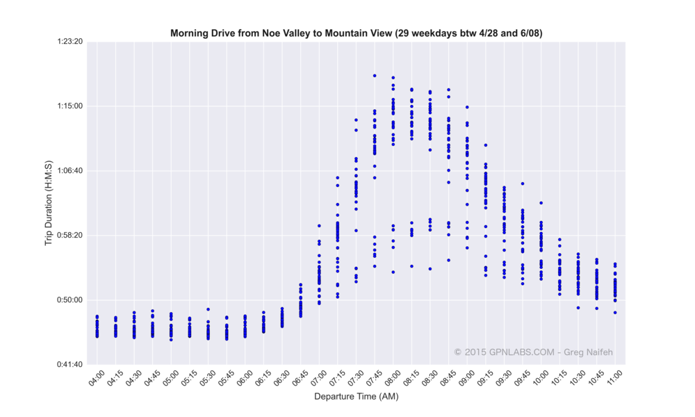 Noe_Valley_to_Mountain_View_scatter.png