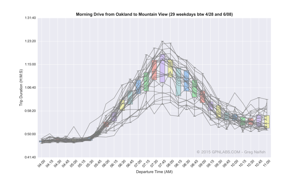 Oakland_to_Mountain_View_boxplot_lines.png