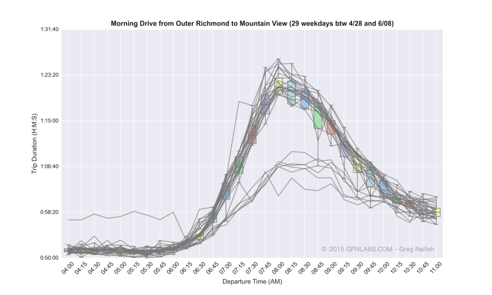 Outer_Richmond_to_Mountain_View_boxplot_lines.png