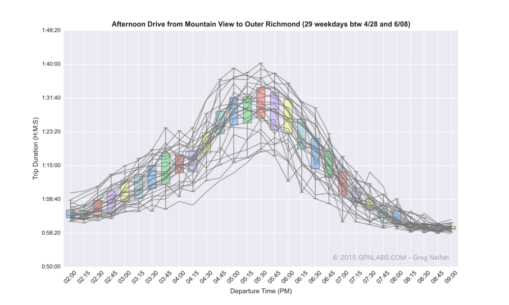 Mountain_View_to_Outer_Richmond_boxplot_lines.png