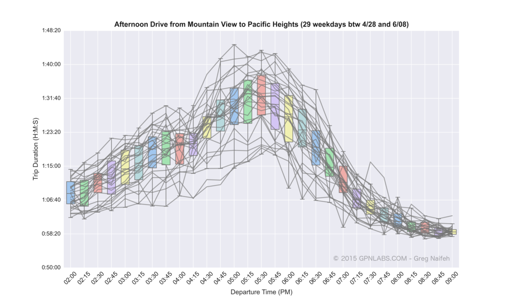 Mountain_View_to_Pacific_Heights_boxplot_lines.png