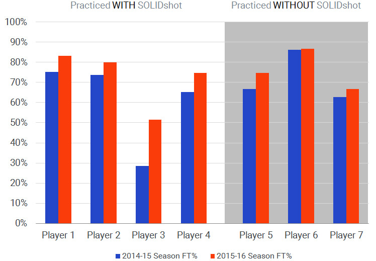 Free throw percentages of UMD players* Players who practiced with SOLIDshot saw an average increase of 12% in their free throws vs. an average increase of 4% among players who practiced without SOLIDshot.  * Only players with game stats in both 2014-15 and 2015-16 seasons