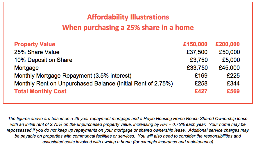 Affordability Examples