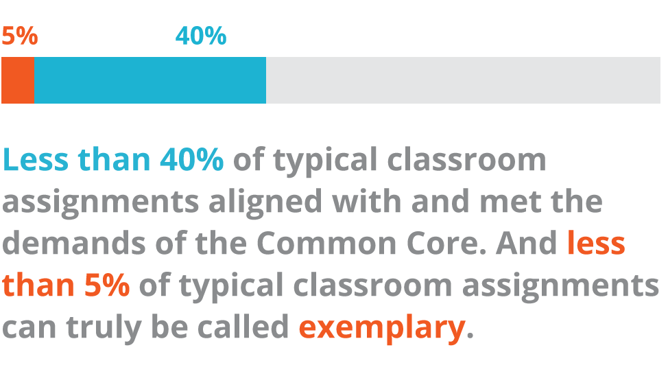 SOURCE:  ©2015 Education Trust Survey