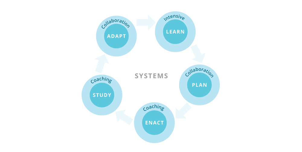 Learning Centered Systems