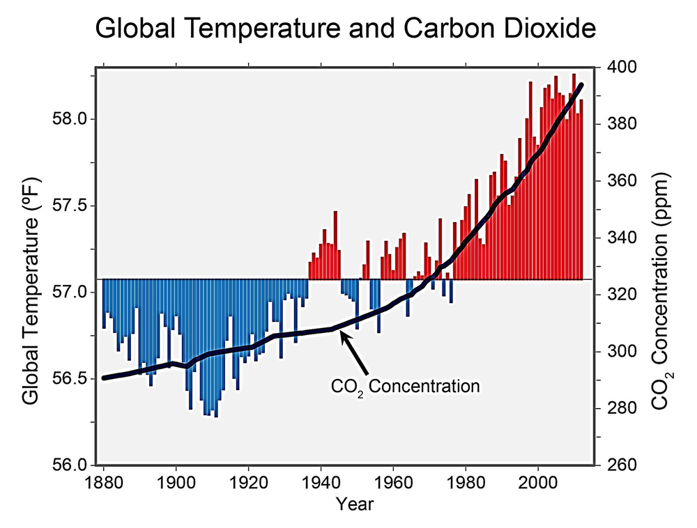 global-temperature-and-carbon-dioxide-graph.jpeg