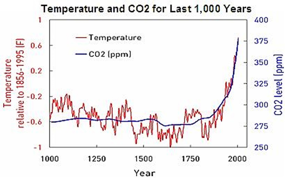 temp-and-co2-for-last-1k-years–northern-hemisphere-map.jpeg