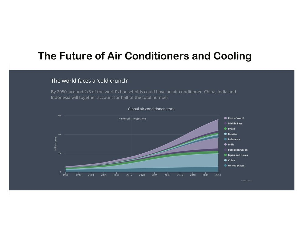 64a. Future of Air Conditioning and Cooling.jpg