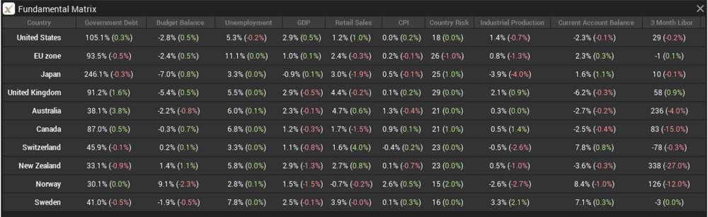 The Fundamental Matrix trading tool provides a convenient overview of the economic data of the major currencies that allows traders to easily assess the recent strength of an economy by looking at economic indicators such as Unemployment, GDP, CPI and more.