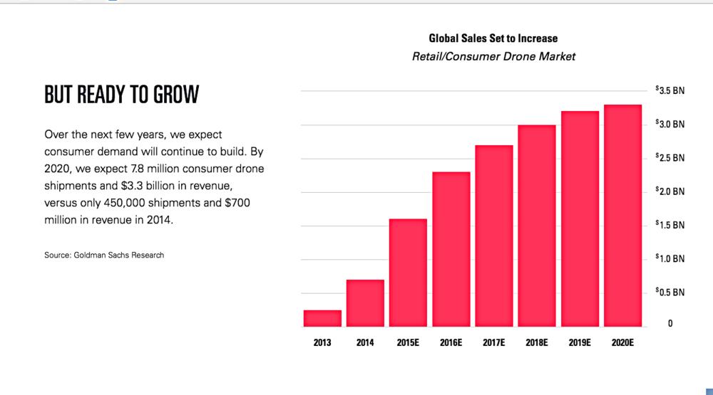 graph from goldman sachs