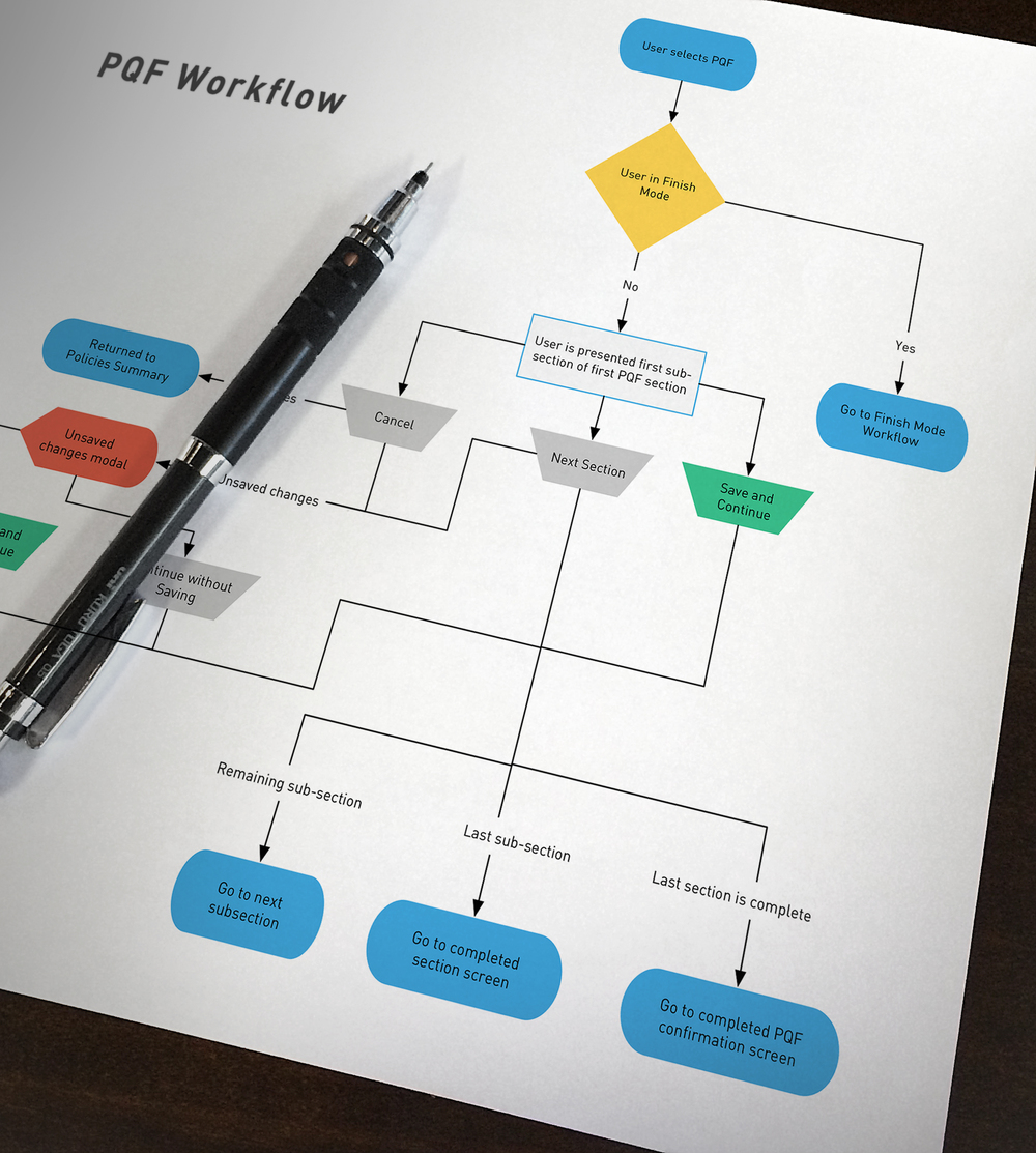Workflow Diagraming
