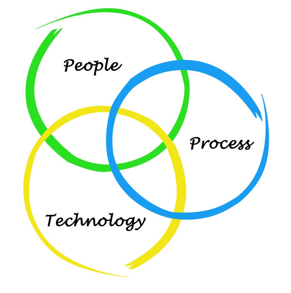 people-process-technology.jpg