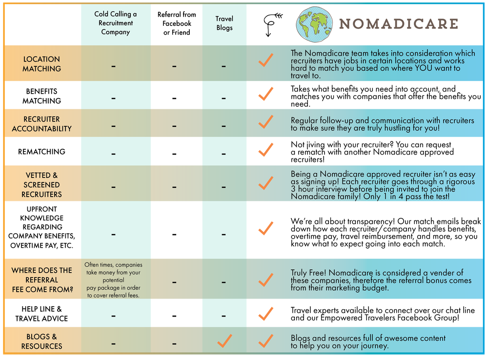 Nomadicare Comparison Sheet.png