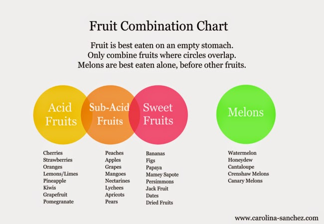 fruit combination chart