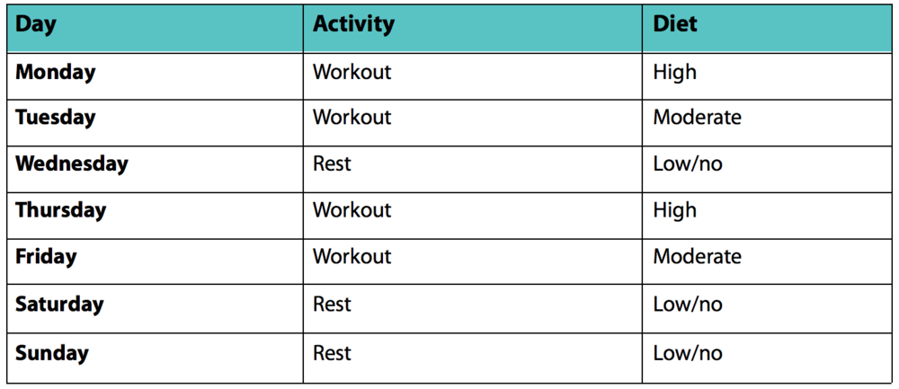Carb-cycling-sample-diet-workout-plan.png