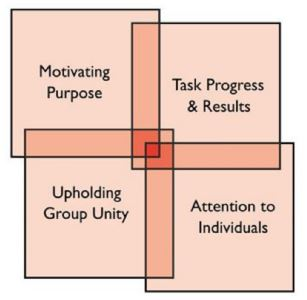 James Scouller's Four Dimensions of Leadership