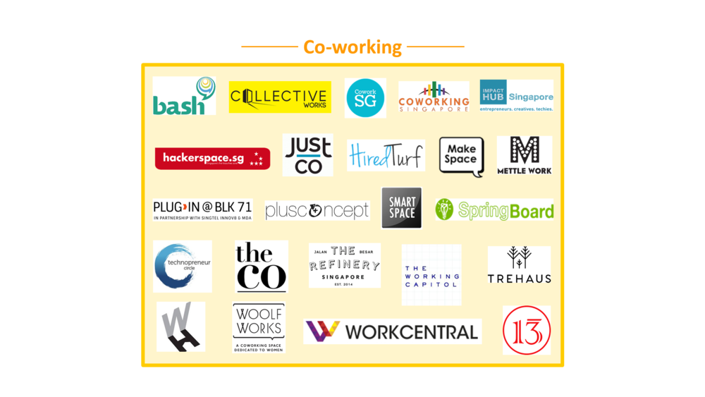 Co-working - as at May 2016