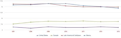 Figure 1 - T&D losses as a percentage of output. Data source: World Bank World Development Indicators