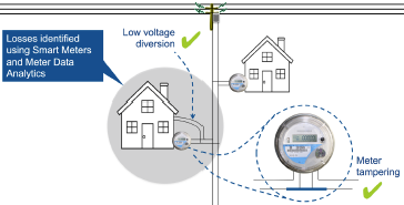 Figure 2. Smart meters can find certain types of losses.