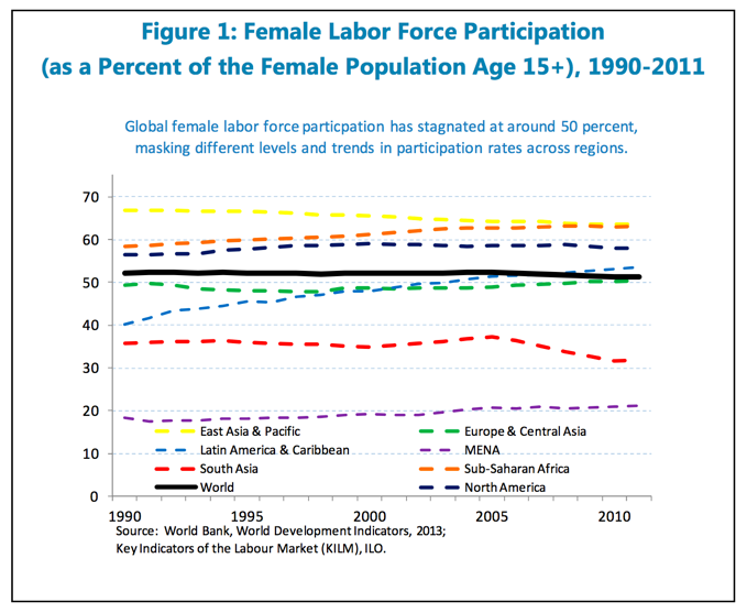 Image source:  Women, Work, and the Economy: Macroeconomic Gains from Gender Equity