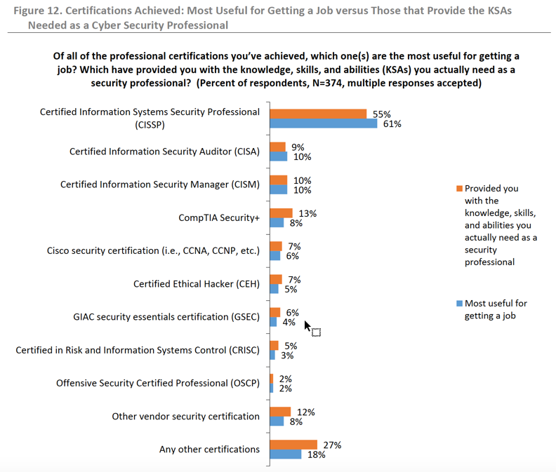 Source: The State of Cyber Security Professional Careers:An Annual Research Report | ESG / ISSA