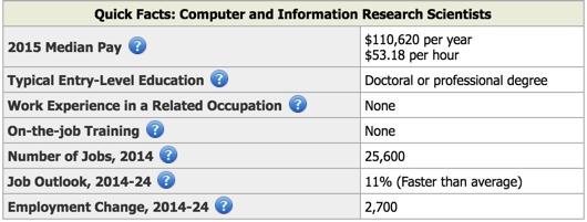 Image Source:  Bureau of Labor Statistics